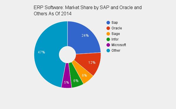 ERP Software: Market Share